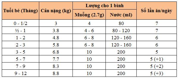 bang-dinh-luong-pha-sua-meiji-so-0